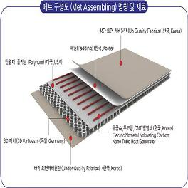Immediate heating mat