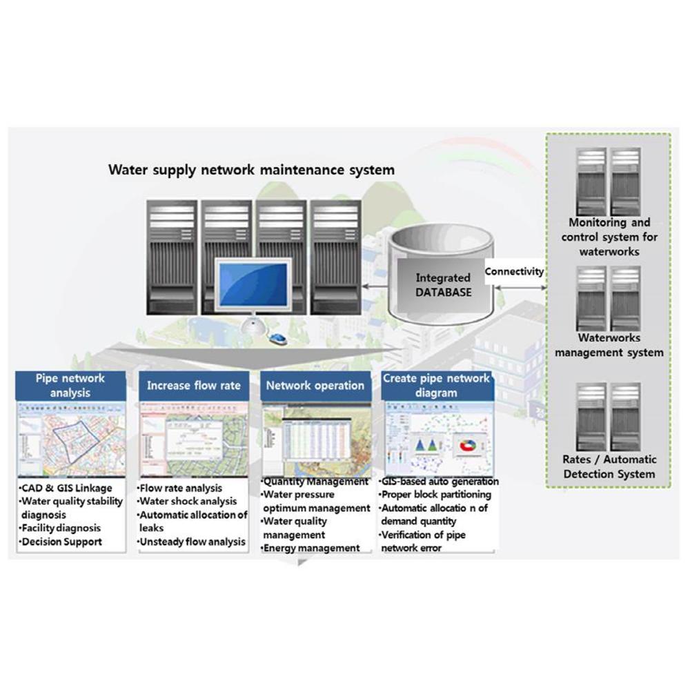 Water supply pipeline net leak detection system utilizing