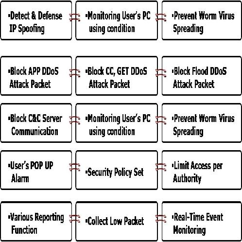 Pre-Guard Functions | DDoS, Security, S/W, Protective Worm Virus, NOZEN, NOZENsoft
