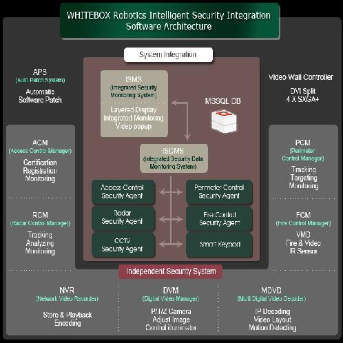 SYSTEM INTEGRATION | SYSTEM INTEGRATION INTEGRATED SECURITY MANAGEMENT