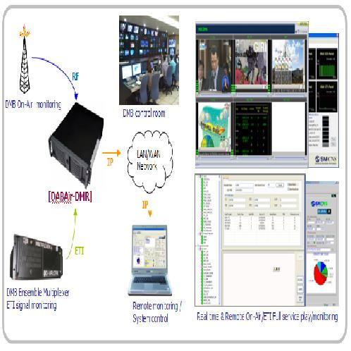 T-DMB Demodulator & Remote monitoring system | T-DMB Demodulator & Remote monitoring system