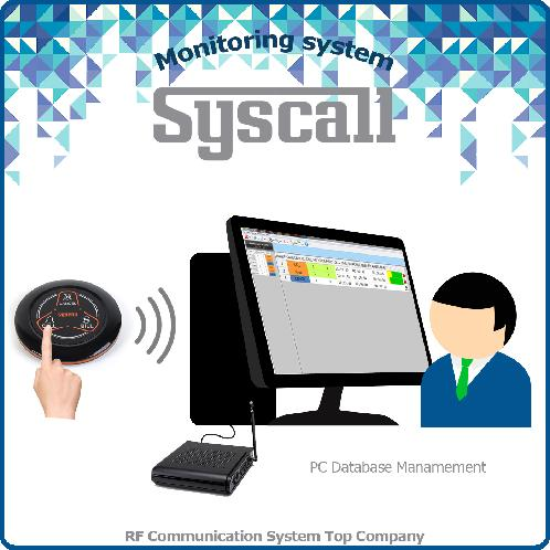 Syscall Data Monitoring System | Data monitoring program, Data managing system, Syscall monitoring program,Hospital management software system,Security management software system