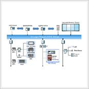 BECS (Building Energy Monitoring & Control System)